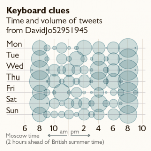 keyboard clues