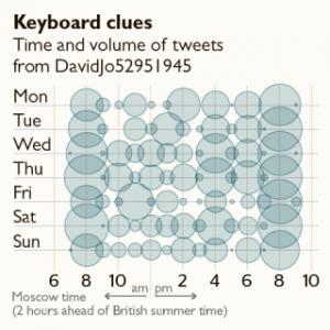 keyboard clues